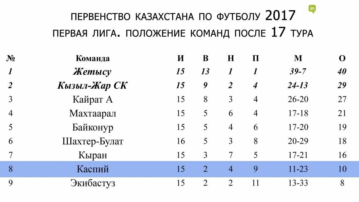 """Футболисты """"Каспия"""" одержали победу над """"Кайратом"""", фото-1"""