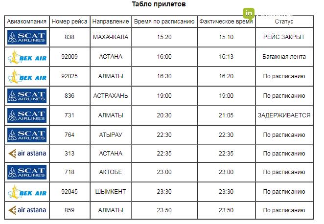 Рейс из Алматы в Актау авиакомпании SCAT задержится, фото-1