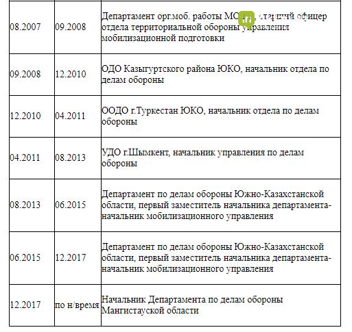 Назначен новый начальник департамента по делам обороны МО, фото-2