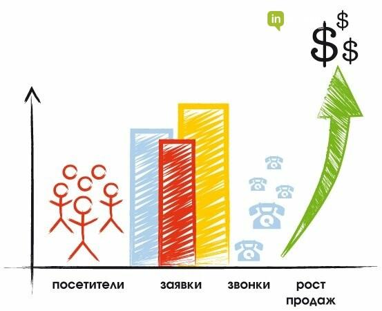 SEO продвижение для проектов Республики Казахстан, фото-2