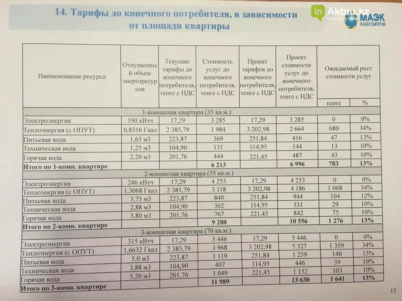 Актауцев может ожидать повышение тарифов , фото-2