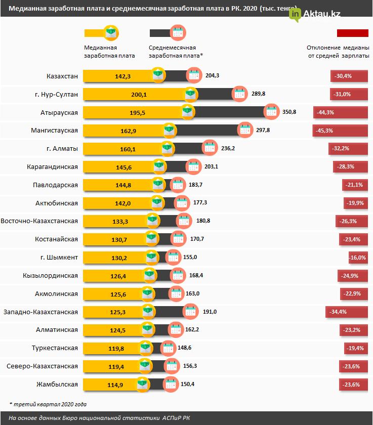 Озвучена средняя медианная зарплата мангистаусцев в 2020 году, фото-1