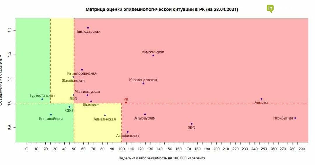 Появились данные о количестве заболевших КВИ в Мангистау за прошедшие сутки, фото-1