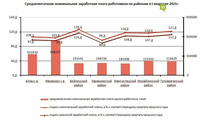 Названа среднемесячная номинальная зарплата мангистаусцев за I квартал 2021 года, фото-1