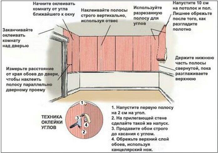 Как клеить обои в углах комнаты?, фото-1