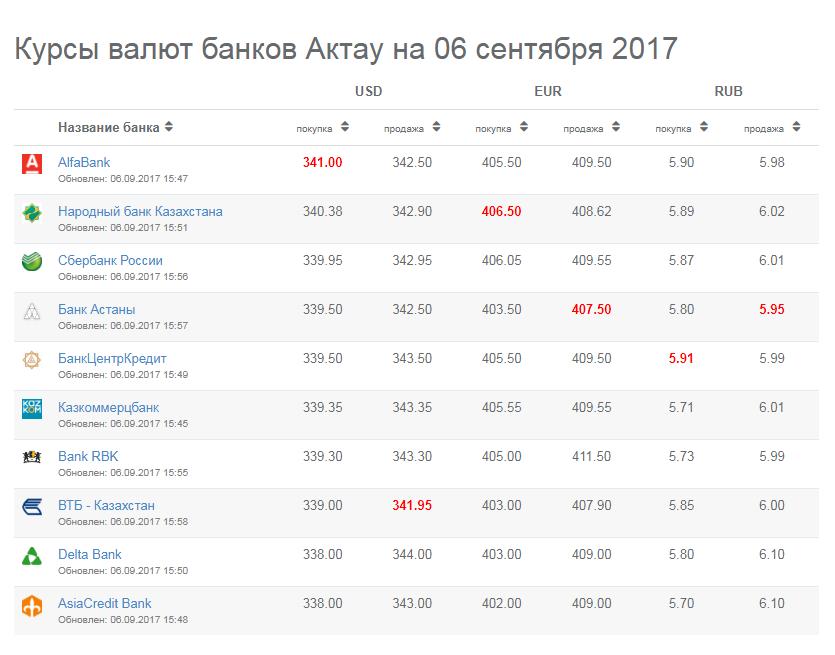 Курс валют в банках города Актау на 6 сентября, фото-1