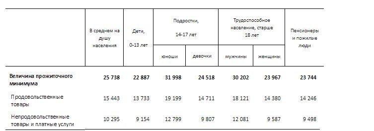 Сколько составила величина прожиточного минимума в Казахстане за октябрь, фото-1