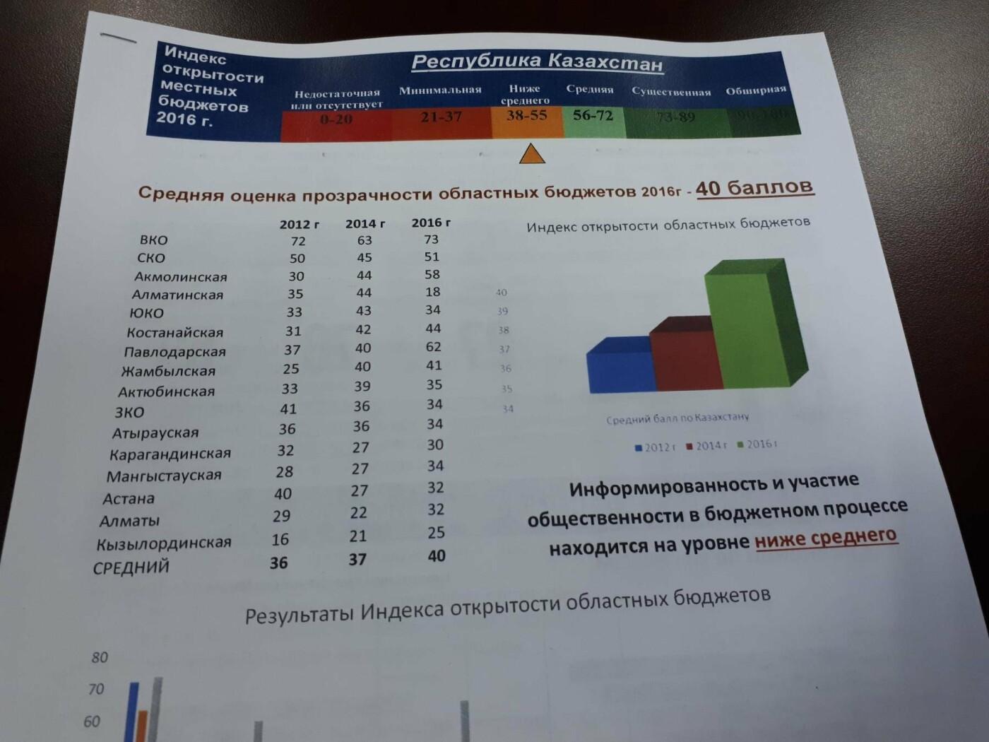 Госорганы Мангистау предоставляют минимальную информацию о трате бюджета, фото-4