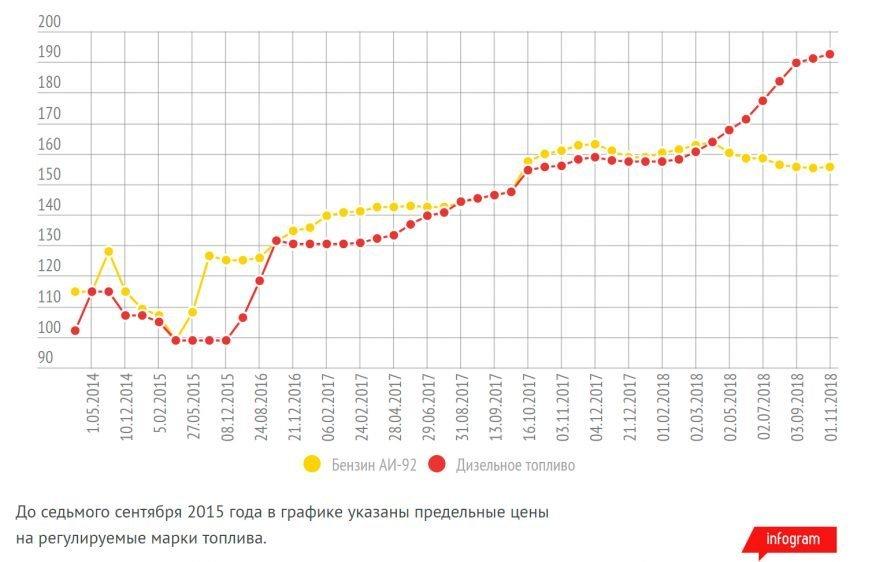 Цены на дизель обновили исторический максимум в Казахстане, фото-1