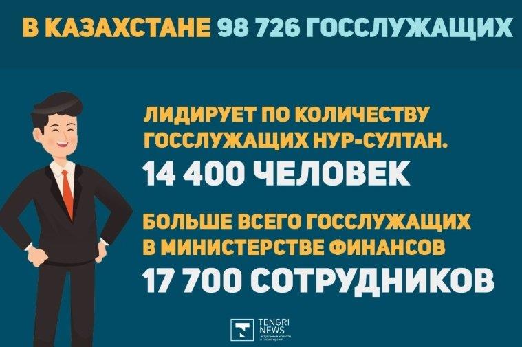 Сколько госслужащих в Казахстане и какая у них зарплата, фото-2