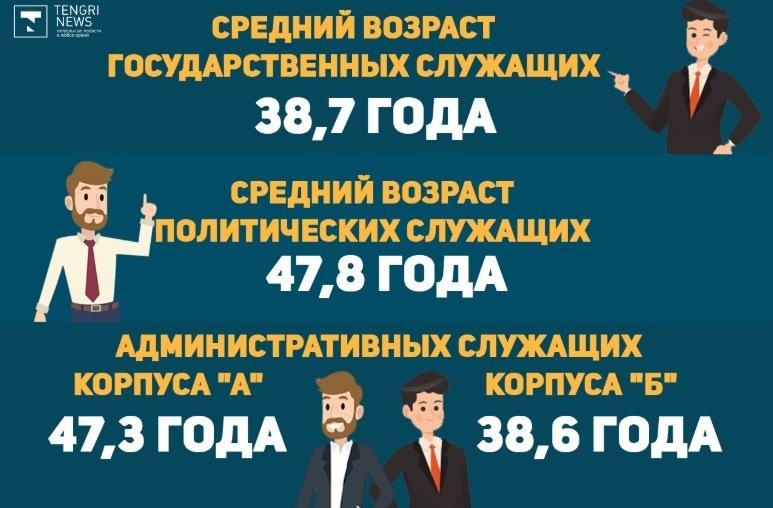 Сколько госслужащих в Казахстане и какая у них зарплата, фото-3