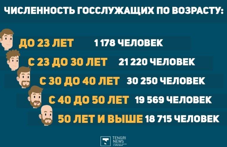 Сколько госслужащих в Казахстане и какая у них зарплата, фото-4