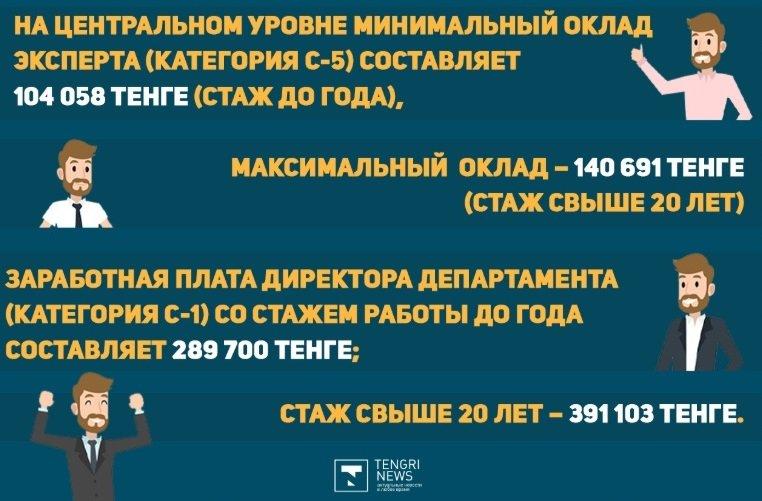 Сколько госслужащих в Казахстане и какая у них зарплата, фото-5