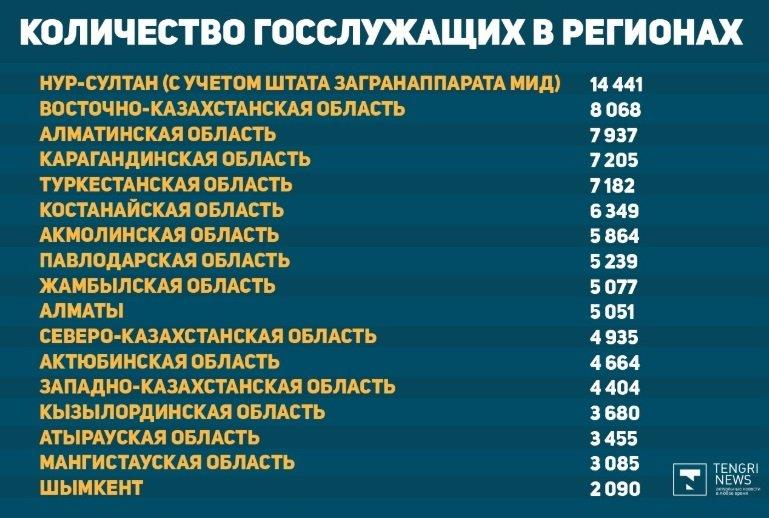 Сколько госслужащих в Казахстане и какая у них зарплата, фото-1