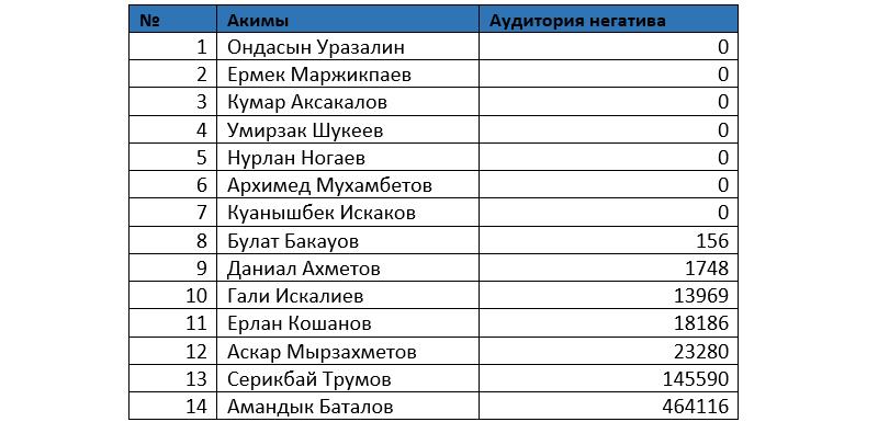 Серикбай Трумов возглавил рейтинг упоминаний в соцсетях, фото-3
