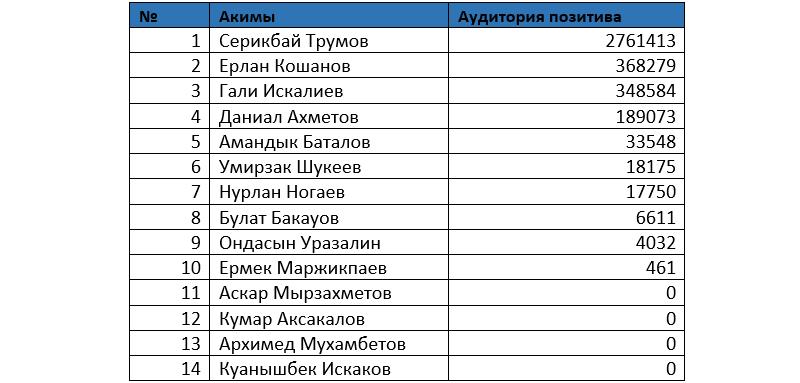 Серикбай Трумов возглавил рейтинг упоминаний в соцсетях, фото-2