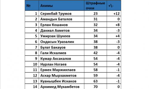 Серикбай Трумов возглавил рейтинг упоминаний в соцсетях, фото-6