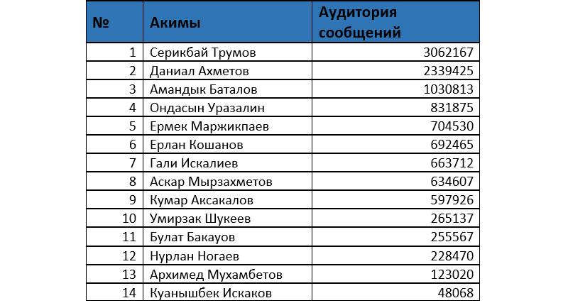 Серикбай Трумов возглавил рейтинг упоминаний в соцсетях, фото-4
