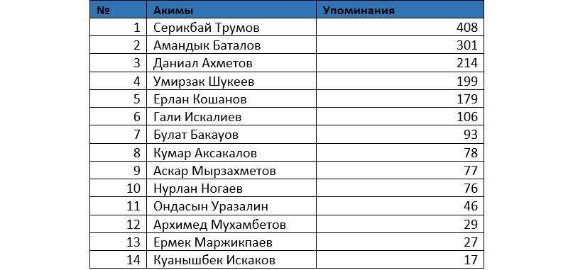 Серикбай Трумов возглавил рейтинг упоминаний в соцсетях, фото-1