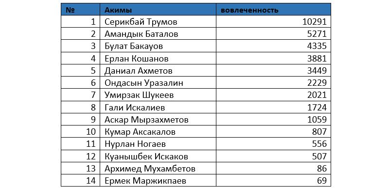 Серикбай Трумов возглавил рейтинг упоминаний в соцсетях, фото-5