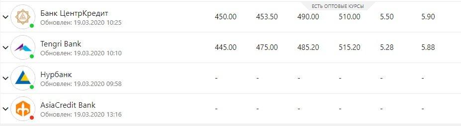 Доллар в обменниках Актау продают за 450 тенге, фото-2