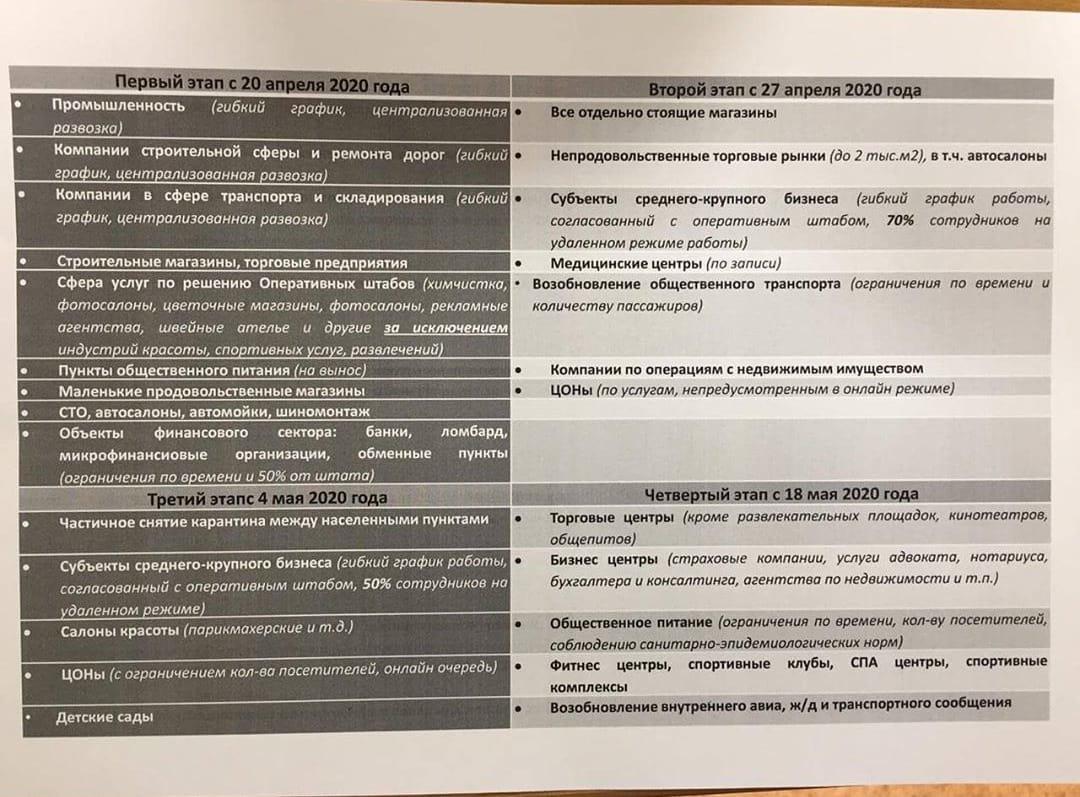Рассылку об открытии предприятий прокомментировали в акимате Актау, фото-1