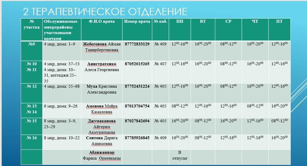Номера телефонов участковых врачей на время ЧП, фото-5