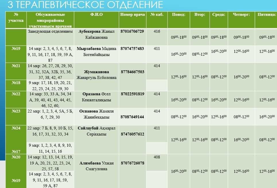 Номера телефонов участковых врачей на время ЧП, фото-6