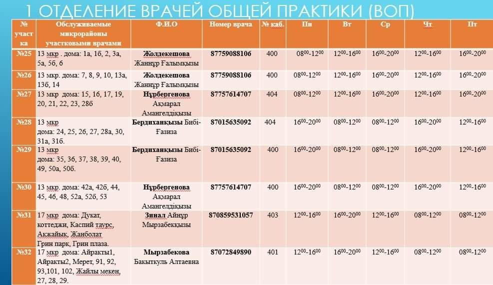Номера телефонов участковых врачей на время ЧП, фото-2
