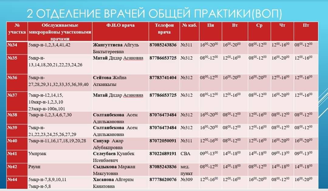 Номера телефонов участковых врачей на время ЧП, фото-1