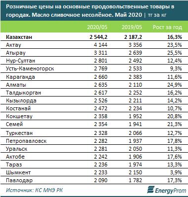 В Актау зафиксированы самые высокие цены на сливочное масло в РК, фото-1