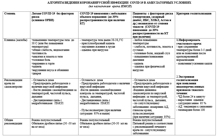 Утвержден алгоритм лечения СOVID-19 в домашних условиях, фото-1