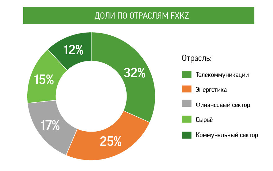 Выгодная покупка надежных акций от крупнейших компаний Казахстана, фото-1