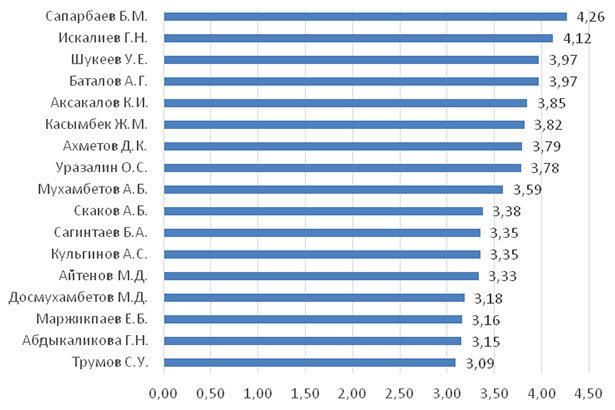 Рейтинг акимов с точки зрения управления экономической ситуацией в регионе (2-е полугодие 2020 г.; в баллах)
