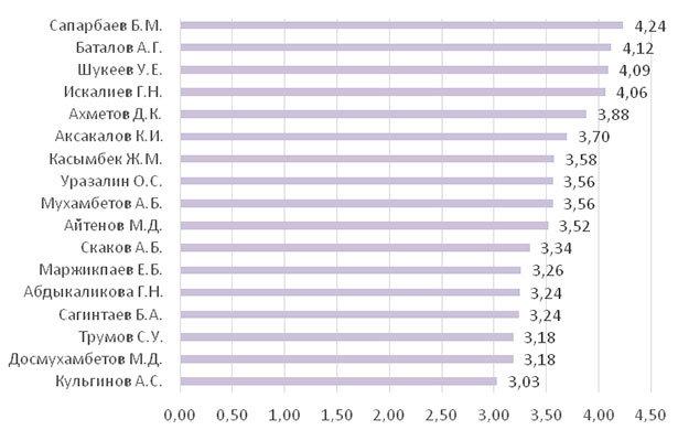 Рейтинг акимов с точки зрения управления внутриполитической ситуацией (2-е полугодие 2020 г.; в баллах)