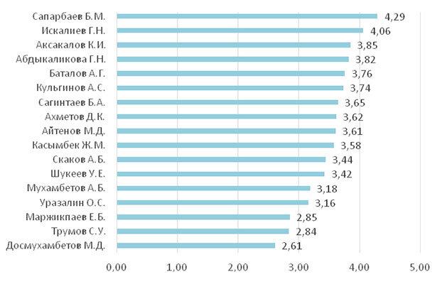 Рейтинг акимов с точки зрения информационной открытости (2-е полугодие 2020 г.; в баллах)