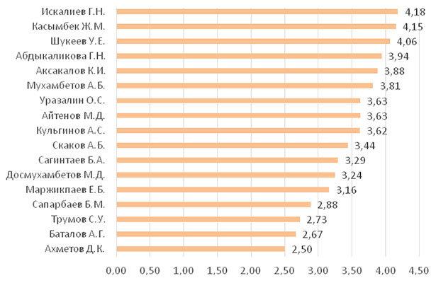 Рейтинг акимов с точки зрения перспективности (2-е полугодие 2020 г.; в баллах)