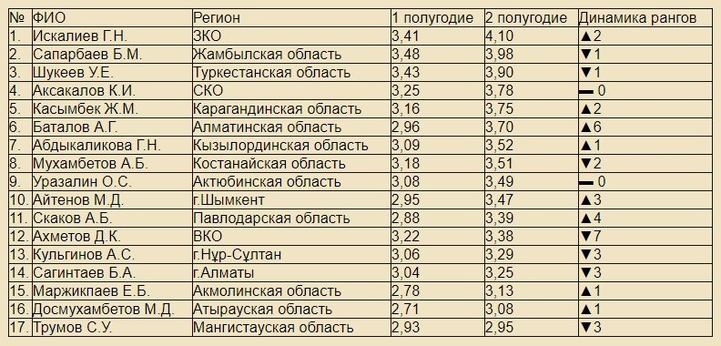 Рейтинг акимов регионов по оценке эффективности деятельности (2020 г.)