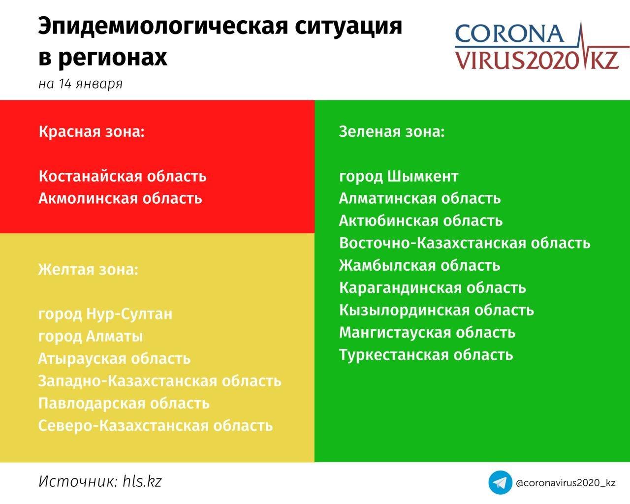 Эпидемиологическая ситуация в регионах Казахстана