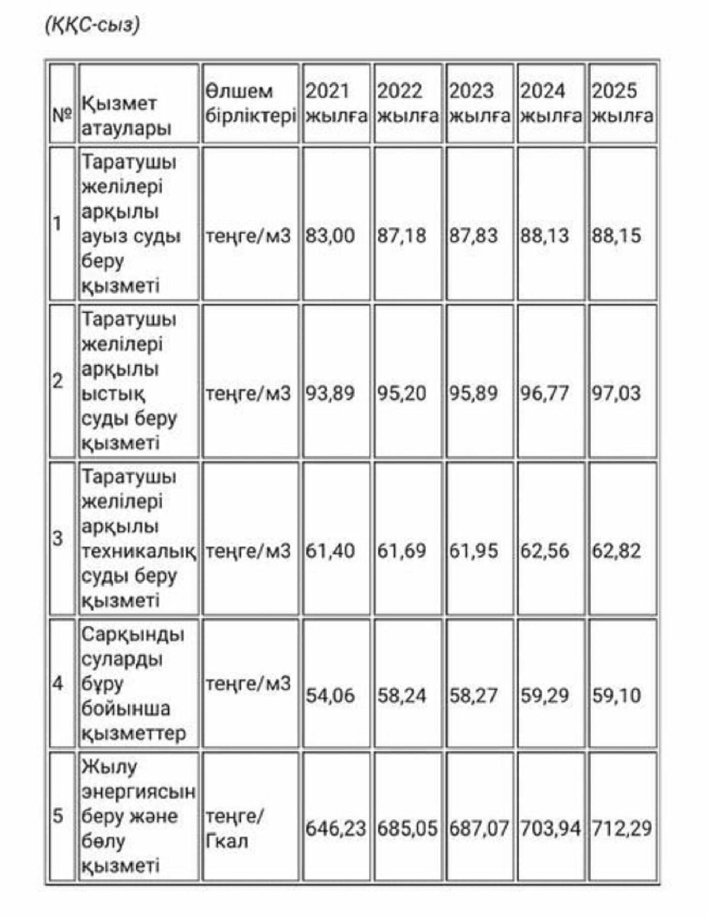 Для ГКП «Каспий жылу, су арнасы» утверждены тарифы на новую пятилетку, фото-1