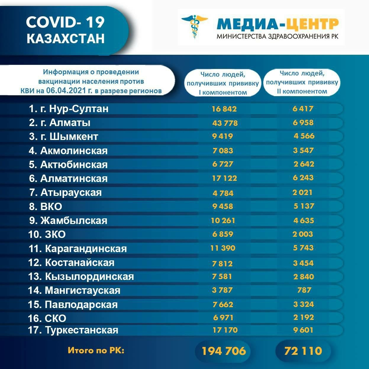Информация о проведении вакцинации населения против КВИ на 6 апреля 2021 года в разрезе регионов
