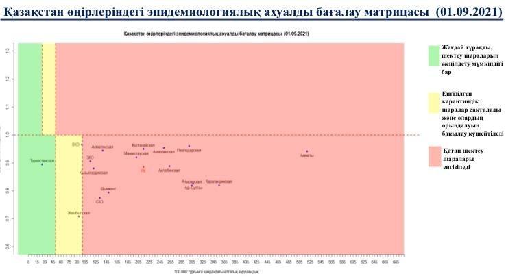 Матрица оценки эпидемиологической ситуации в регионах Казахстана на 1 сентября