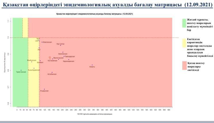Матрица оценки эпидемиологической ситуации в регионах Казахстана на 12 сентября