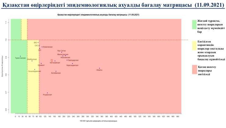 Матрица оценки эпидемиологической ситуации в регионах Казахстана на 13 сентября