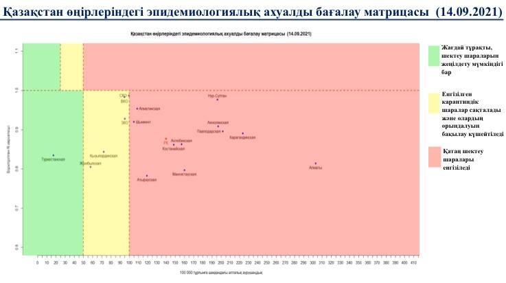Матрица оценки эпидемиологической ситуации в Казахстане на 14 сентября